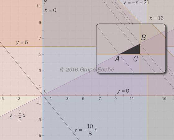 Ilustraciones matemáticas 2.º bachillerato